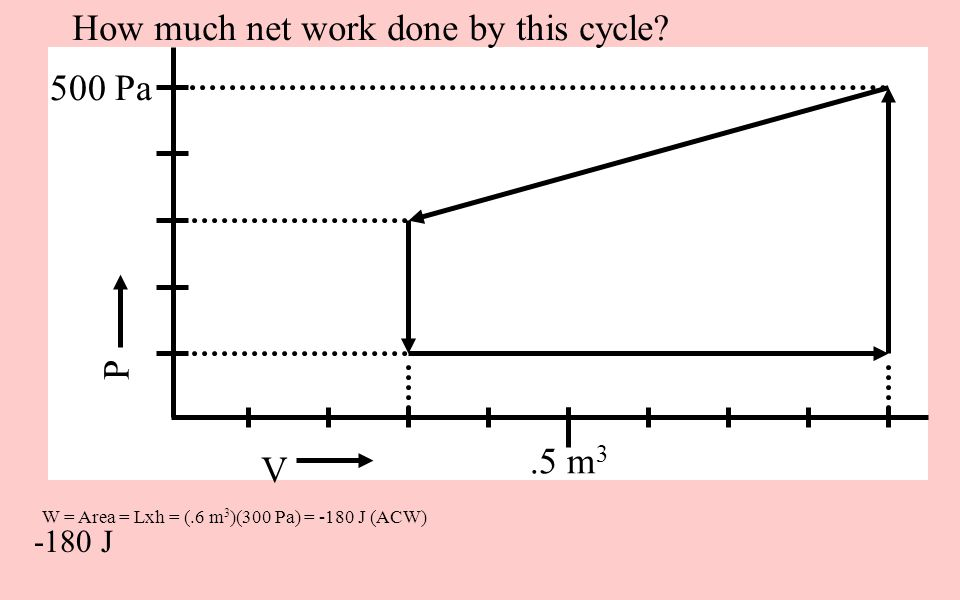 W = Area = Lxh = (.6 m 3 )(300 Pa) = -180 J (ACW) V P 500 Pa.5 m 3 How much net work done by this cycle? -180 J