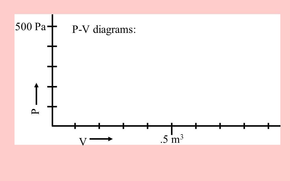 V P 500 Pa.5 m 3 P-V diagrams: