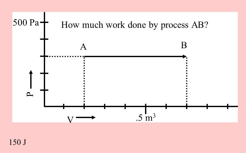 V P 500 Pa.5 m 3 How much work done by process AB? 150 J A B