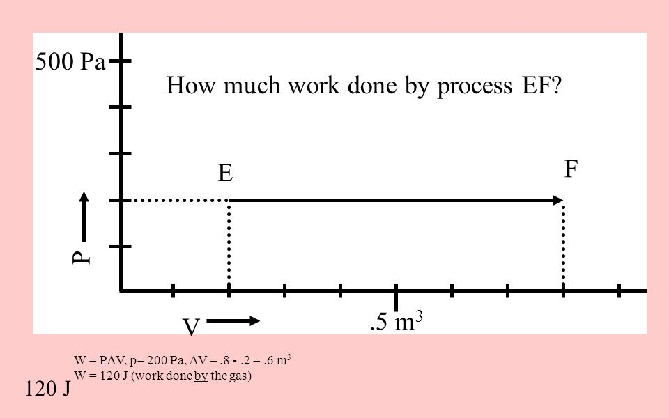 W = P  V, p= 200 Pa,  V =.8 -.2 =.6 m 3 W = 120 J (work done by the gas) V P 500 Pa.5 m 3 How much work done by process EF? 120 J E F