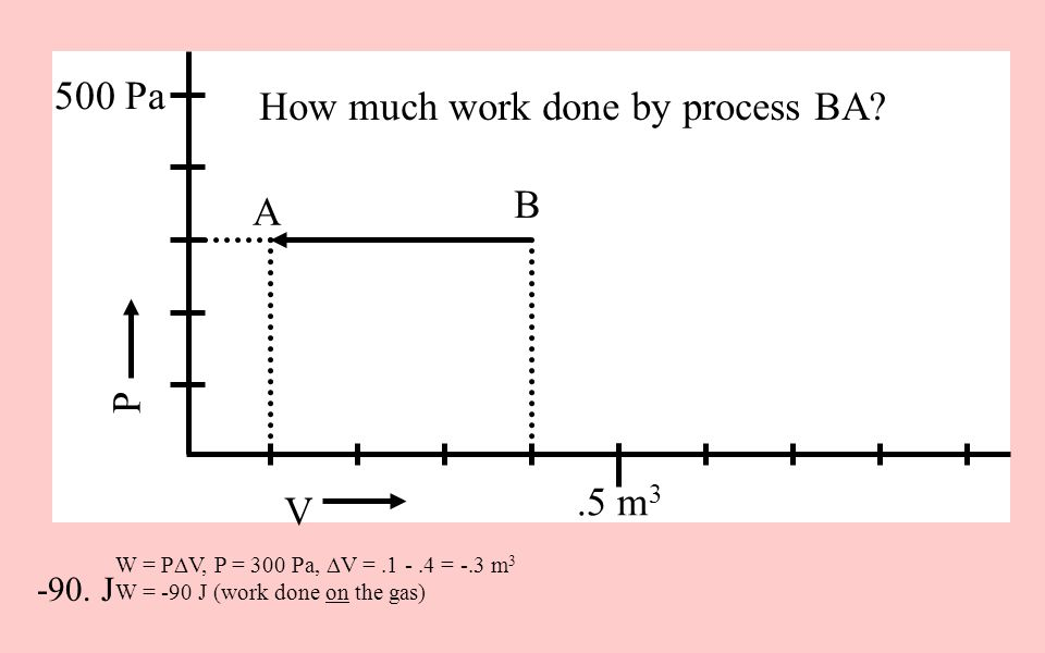 W = P  V, P = 300 Pa,  V =.1 -.4 = -.3 m 3 W = -90 J (work done on the gas) V P 500 Pa.5 m 3 How much work done by process BA? A B -90. J