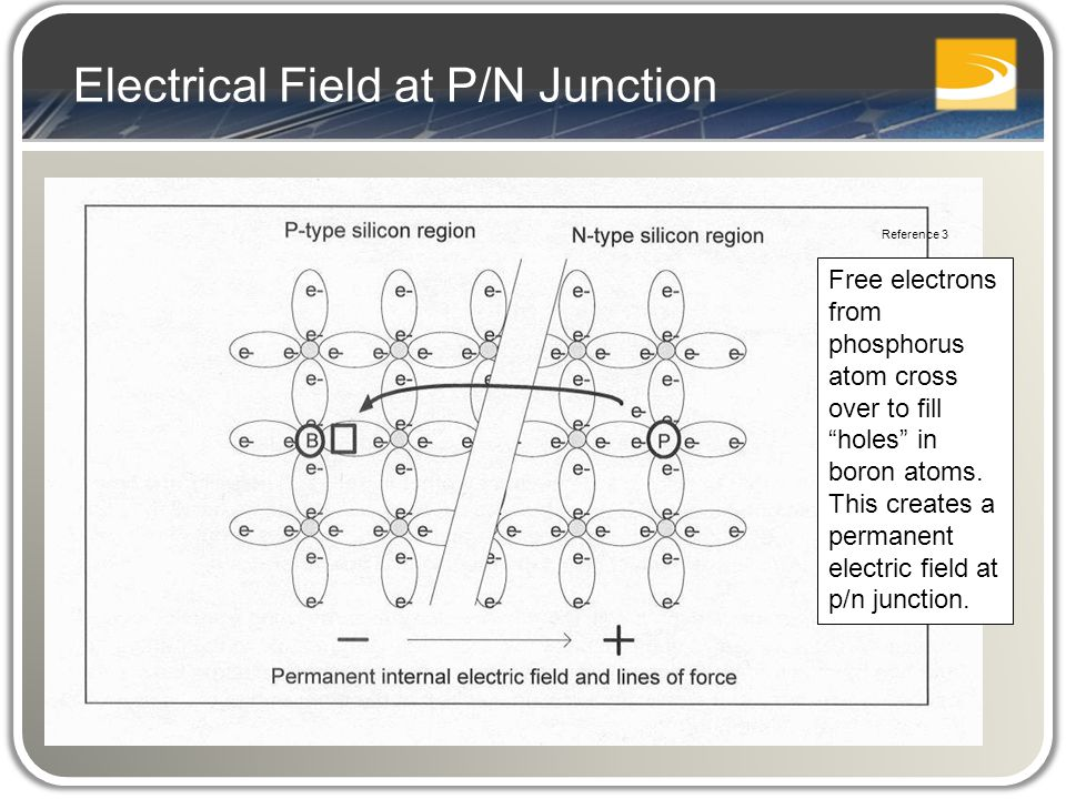"Free electrons from phosphorus atom cross over to fill ""holes"" in boron atoms. This creates a permanent electric field at p/n junction. Reference 3 El"
