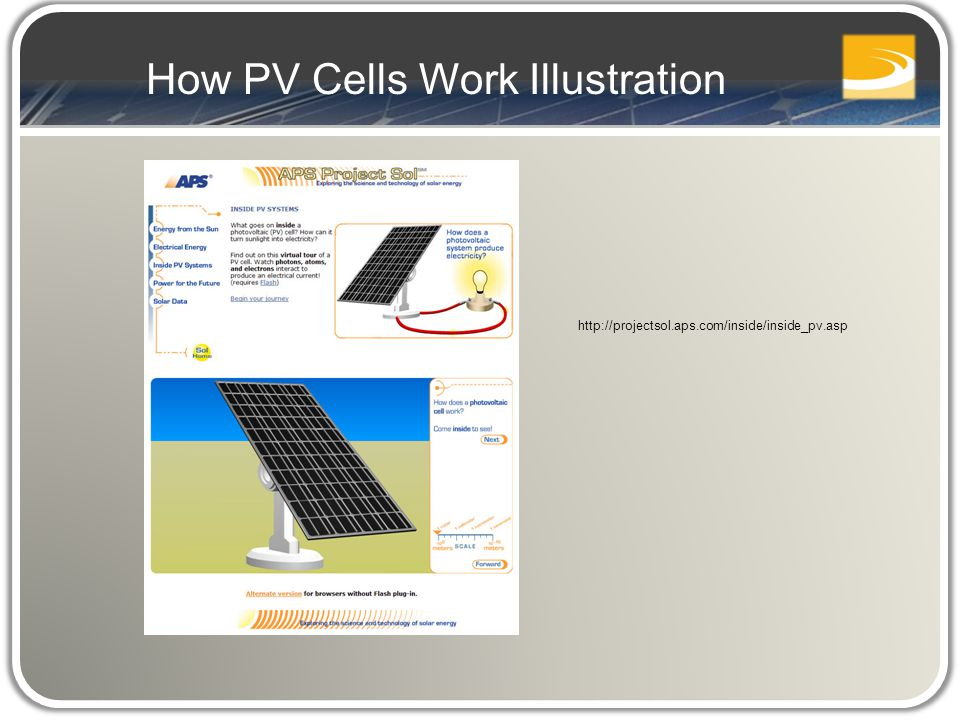 How PV Cells Work Illustration http://projectsol.aps.com/inside/inside_pv.asp