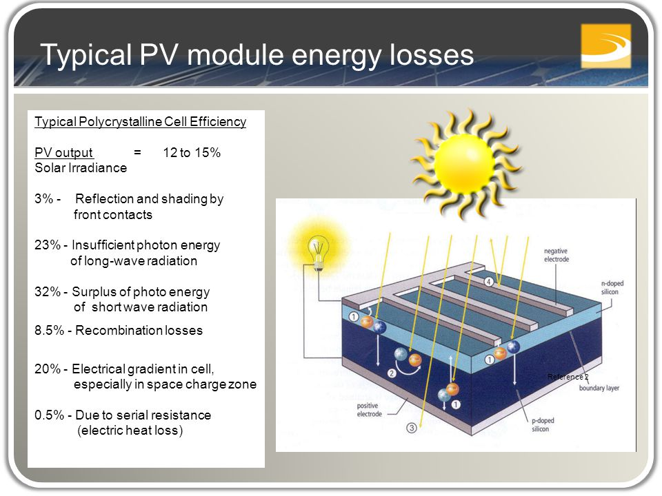 Typical Polycrystalline Cell Efficiency PV output = 12 to 15% Solar Irradiance 3% - Reflection and shading by front contacts 23% - Insufficient photon