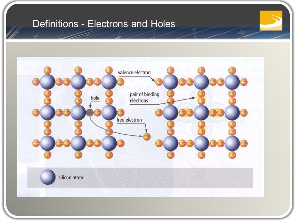 Definitions - Electrons and Holes