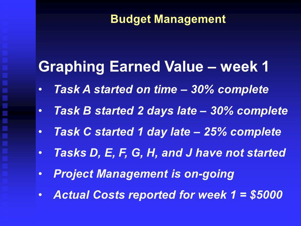 Budget Management Graphing Earned Value – week 1 Task A started on time – 30% complete Task B started 2 days late – 30% complete Task C started 1 day late – 25% complete Tasks D, E, F, G, H, and J have not started Project Management is on-going Actual Costs reported for week 1 = $5000