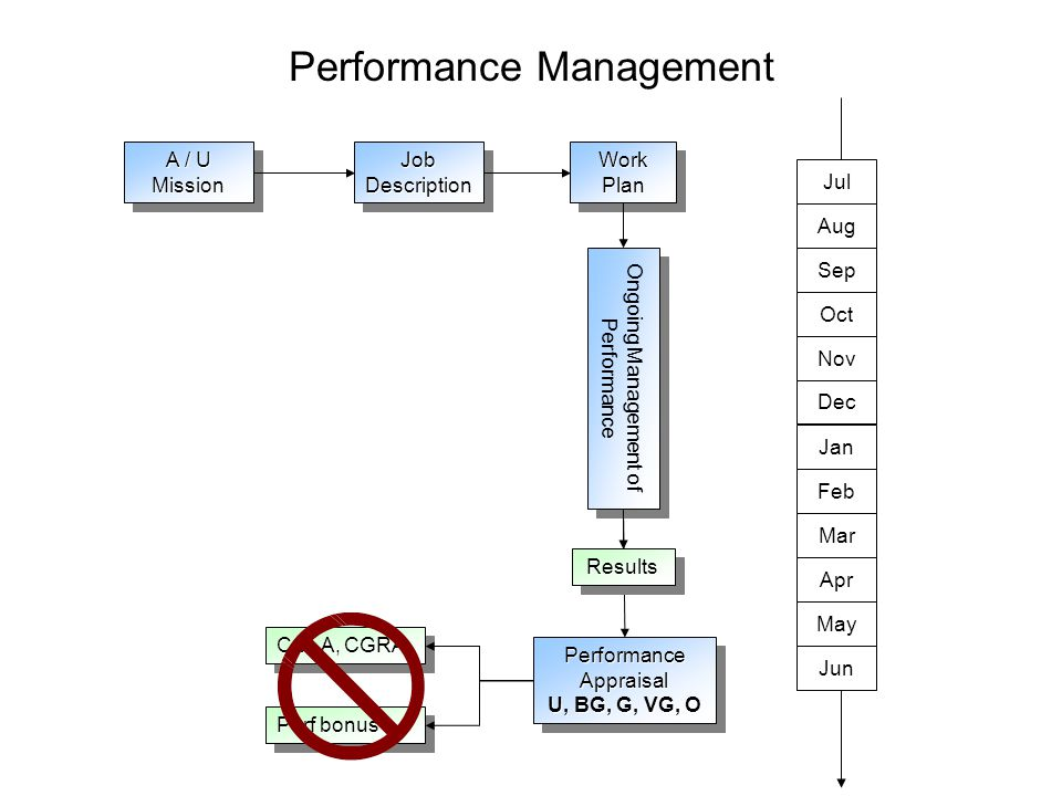 Reasons for Doing Performance Management Meet legal requirements Clarify expectations Give feedback Instigate development Produce results It's Management 101