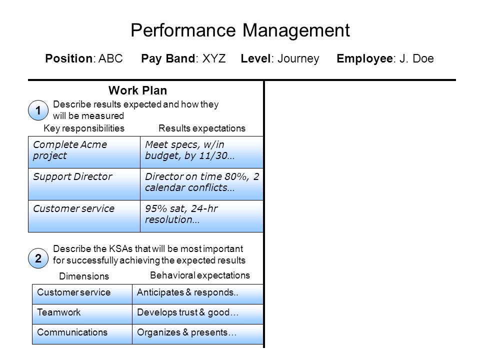 Performance Management Work Plan ~~~ ~~~ ~~~~ ~~ ~~~ KSAs or competencies that will need to be improved or developed to meet performance expectations or to enhance employee's career success 3 Signatures and dates 4