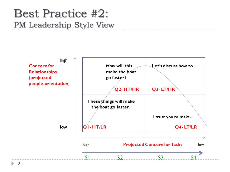 Summarizing Best Practice #2: the Situational Leadership Framework 10  PM Leader must diagnose what a team needs, then act in that style  Each project team evolves through a uniquely paced lifecycle, but goes through each stage, reversing with changes in team, leadership or fortunes  Leader interventions can maximize the pace of team development (subject to EQ and IQ of the assigned team members)  Question- when is early PM intervention warranted.