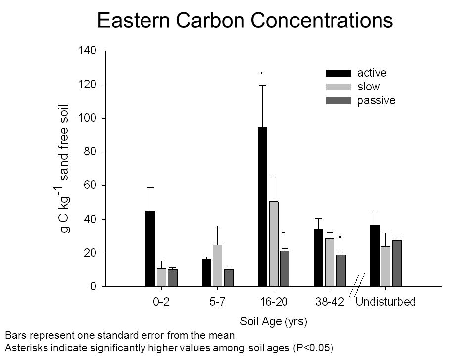 Eastern Carbon Concentrations Bars represent one standard error from the mean Asterisks indicate significantly higher values among soil ages (P<0.05)