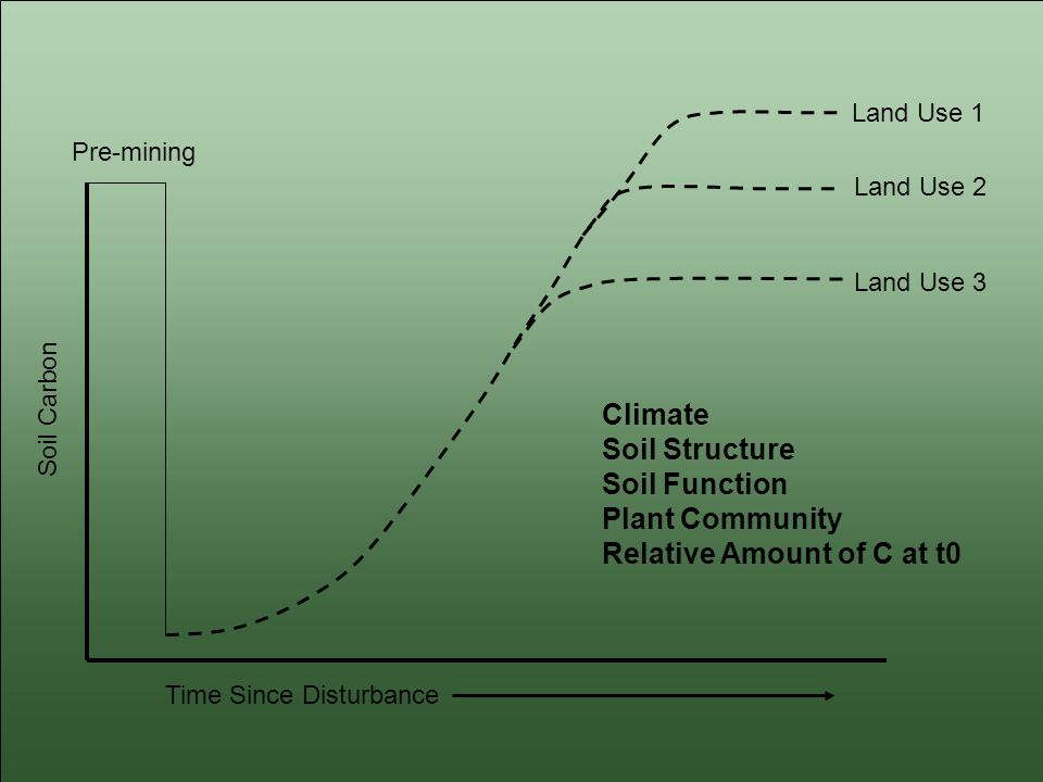 Pre-mining Land Use 1 Land Use 2 Land Use 3 Time Since Disturbance Soil Carbon Climate Soil Structure Soil Function Plant Community Relative Amount of C at t0