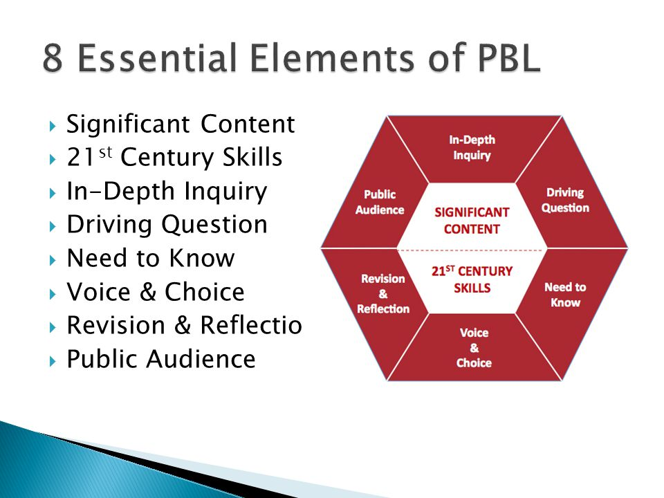  Significant Content  21 st Century Skills  In-Depth Inquiry  Driving Question  Need to Know  Voice & Choice  Revision & Reflection  Public Au
