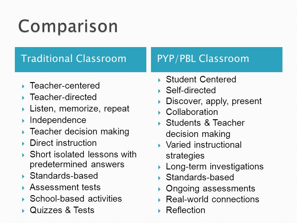 Traditional ClassroomPYP/PBL Classroom  Student Centered  Self-directed  Discover, apply, present  Collaboration  Students & Teacher decision making  Varied instructional strategies  Long-term investigations  Standards-based  Ongoing assessments  Real-world connections  Reflection  Teacher-centered  Teacher-directed  Listen, memorize, repeat  Independence  Teacher decision making  Direct instruction  Short isolated lessons with predetermined answers  Standards-based  Assessment tests  School-based activities  Quizzes & Tests