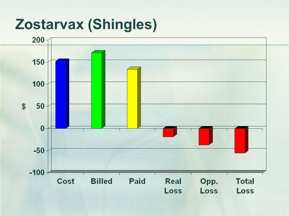 Zostarvax (Shingles)
