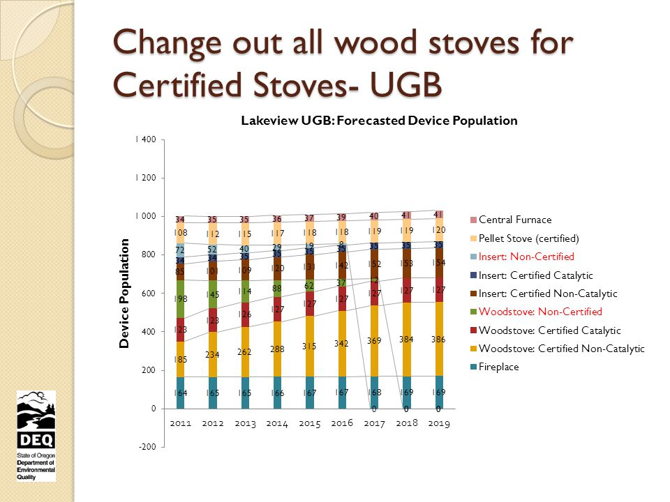 Change out all wood stoves for Certified Stoves- UGB