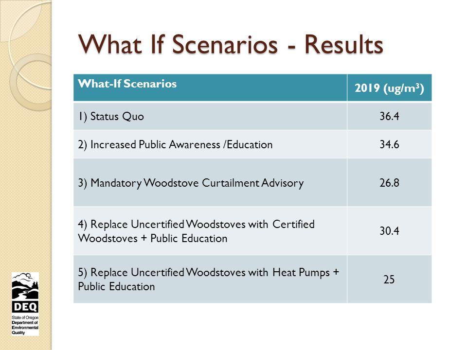 What If Scenarios - Results What-If Scenarios 2019 (ug/m 3 ) 1) Status Quo36.4 2) Increased Public Awareness /Education34.6 3) Mandatory Woodstove Curtailment Advisory26.8 4) Replace Uncertified Woodstoves with Certified Woodstoves + Public Education 30.4 5) Replace Uncertified Woodstoves with Heat Pumps + Public Education 25