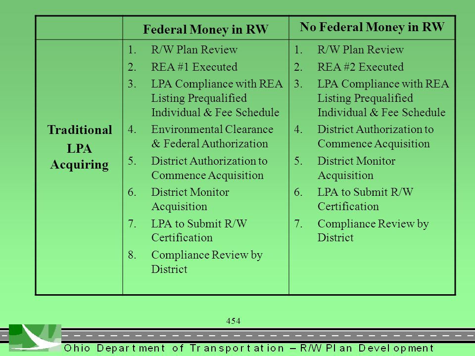 454 Federal Money in RW No Federal Money in RW Traditional LPA Acquiring 1.R/W Plan Review 2.REA #1 Executed 3.LPA Compliance with REA Listing Prequalified Individual & Fee Schedule 4.Environmental Clearance & Federal Authorization 5.District Authorization to Commence Acquisition 6.District Monitor Acquisition 7.LPA to Submit R/W Certification 8.Compliance Review by District 1.R/W Plan Review 2.REA #2 Executed 3.LPA Compliance with REA Listing Prequalified Individual & Fee Schedule 4.District Authorization to Commence Acquisition 5.District Monitor Acquisition 6.LPA to Submit R/W Certification 7.Compliance Review by District