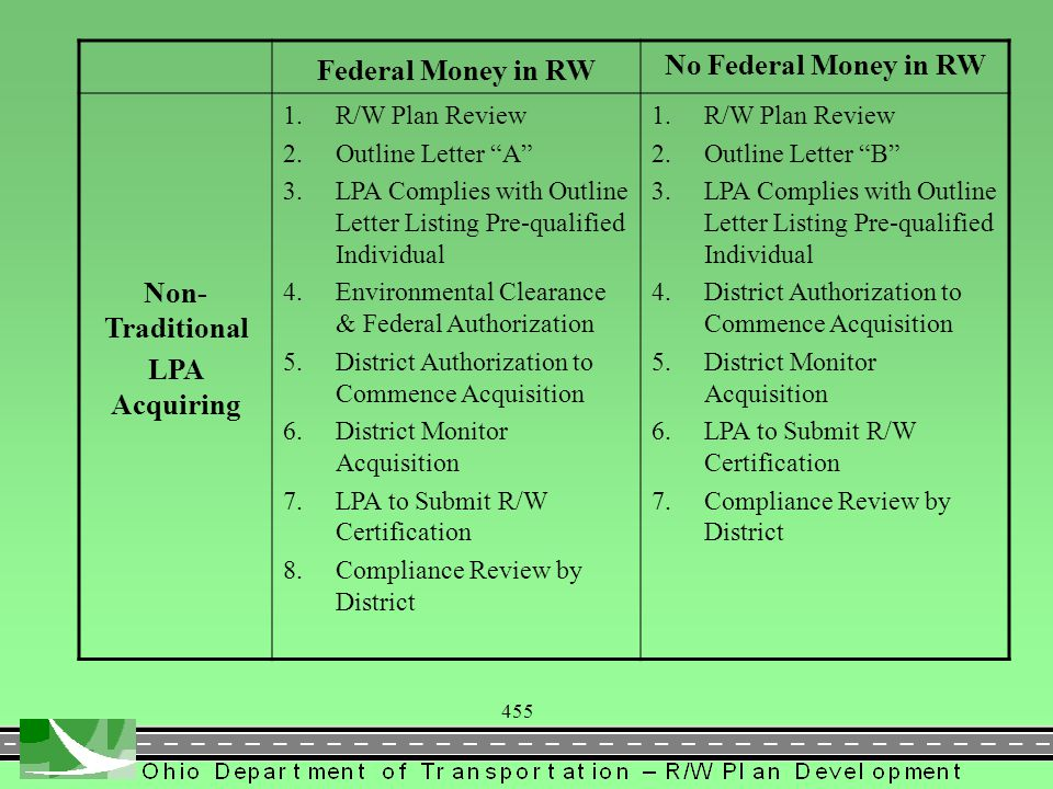 455 Federal Money in RW No Federal Money in RW Non- Traditional LPA Acquiring 1.R/W Plan Review 2.Outline Letter A 3.LPA Complies with Outline Letter Listing Pre-qualified Individual 4.Environmental Clearance & Federal Authorization 5.District Authorization to Commence Acquisition 6.District Monitor Acquisition 7.LPA to Submit R/W Certification 8.Compliance Review by District 1.R/W Plan Review 2.Outline Letter B 3.LPA Complies with Outline Letter Listing Pre-qualified Individual 4.District Authorization to Commence Acquisition 5.District Monitor Acquisition 6.LPA to Submit R/W Certification 7.Compliance Review by District