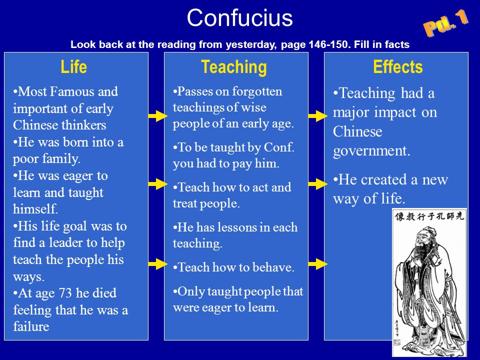 Confucius Look back at the reading from yesterday, page 146-150. Fill in facts LifeTeachingEffects Most Famous and important of early Chinese thinkers