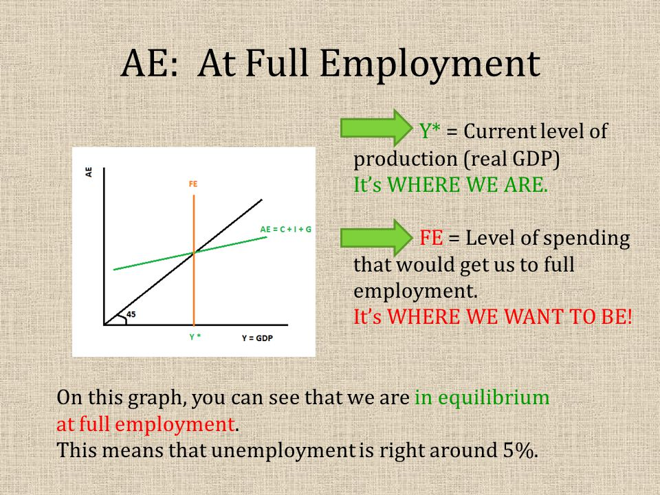 AE: At Full Employment Y* = Current level of production (real GDP) It's WHERE WE ARE. FE = Level of spending that would get us to full employment. It'
