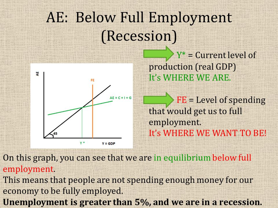 AE: Below Full Employment (Recession) Y* = Current level of production (real GDP) It's WHERE WE ARE. FE = Level of spending that would get us to full