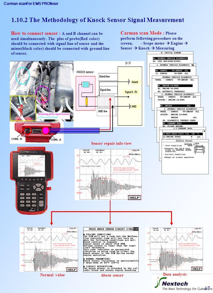 Carman scanFor EMS PROfesor 47 1.10.2 The Methodology of Knock Sensor Signal Measurement Carman scan Mode : Please perform following procedure on the