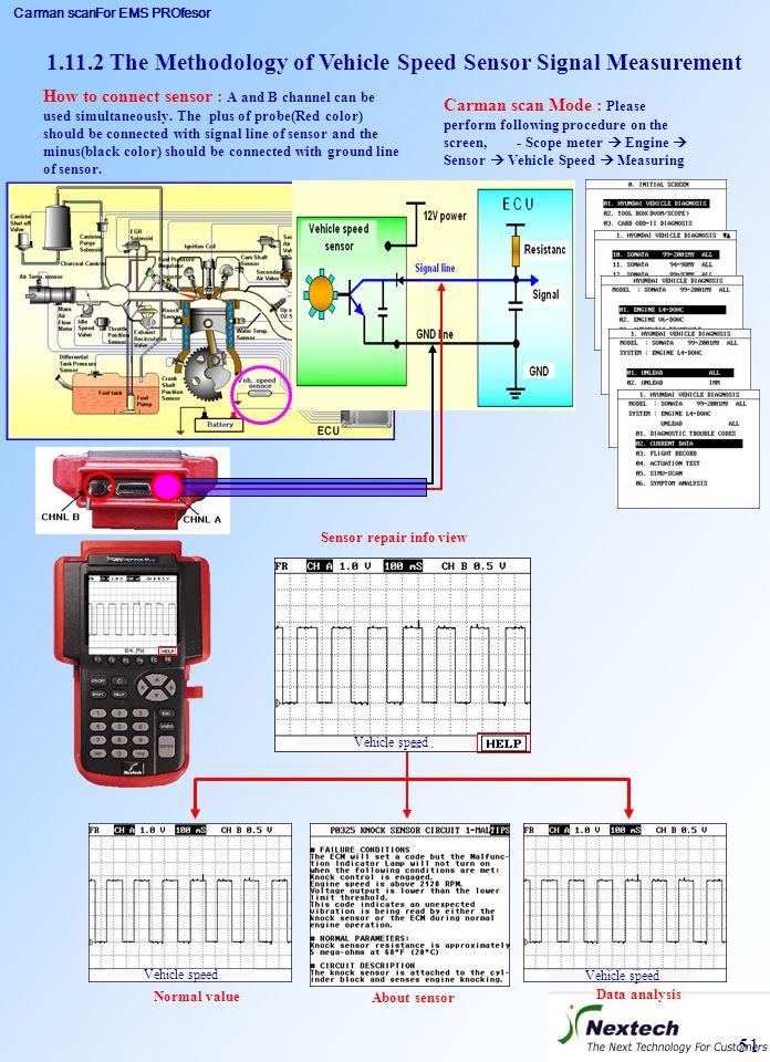 Carman scanFor EMS PROfesor 51 Carman scan Mode : Please perform following procedure on the screen, - Scope meter  Engine  Sensor  Vehicle Speed 