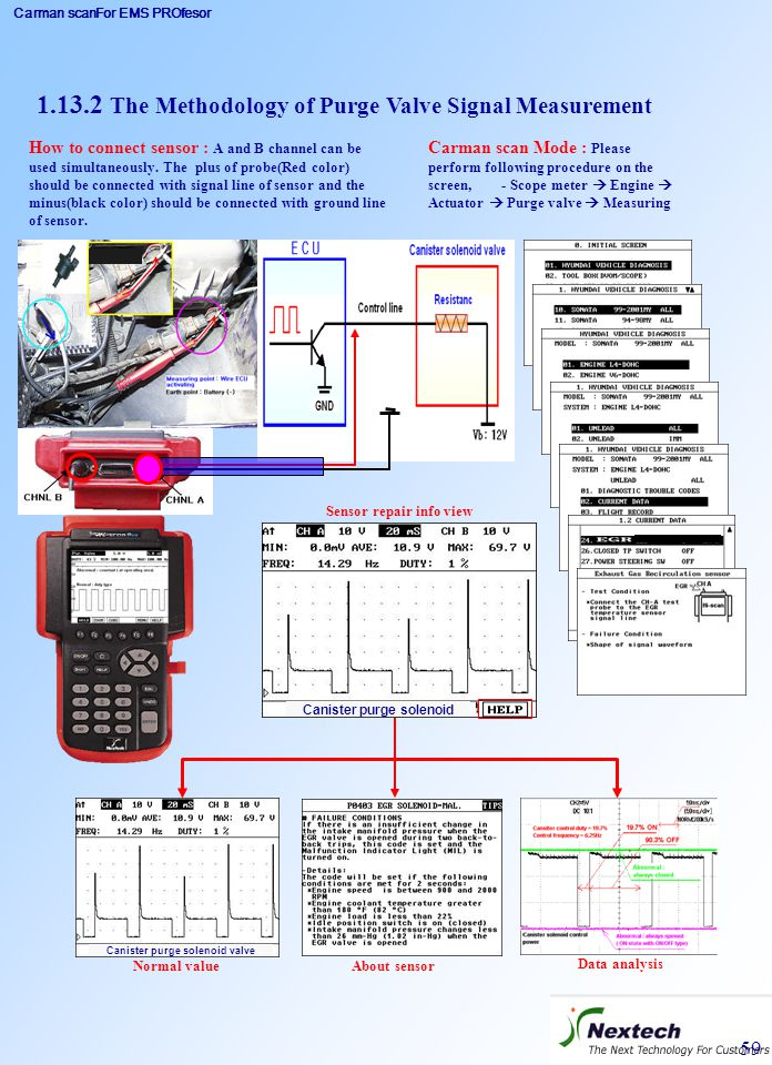 Carman scanFor EMS PROfesor 59 1.13.2 The Methodology of Purge Valve Signal Measurement Carman scan Mode : Please perform following procedure on the s