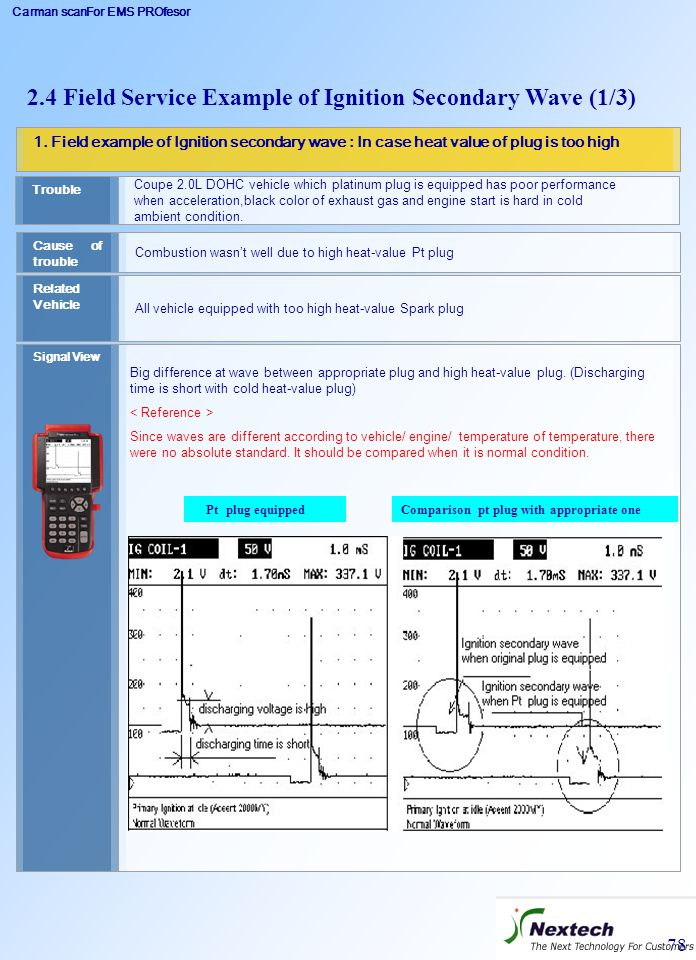 Carman scanFor EMS PROfesor 78 1. Field example of Ignition secondary wave : In case heat value of plug is too high Related Vehicle All vehicle equipp