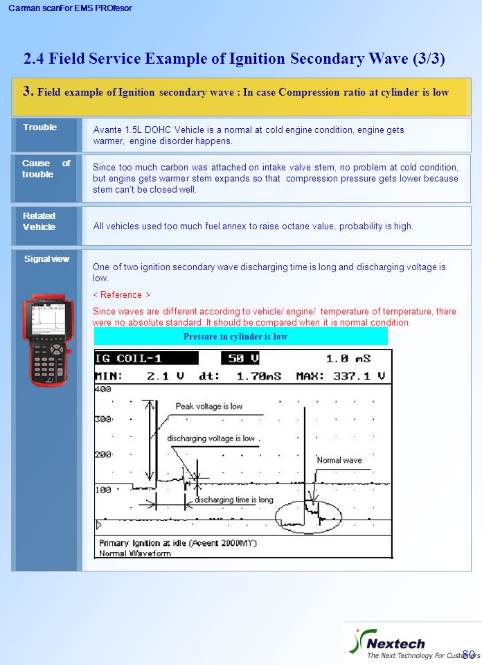 Carman scanFor EMS PROfesor 80 3. Field example of Ignition secondary wave : In case Compression ratio at cylinder is low Cause of trouble Since too m