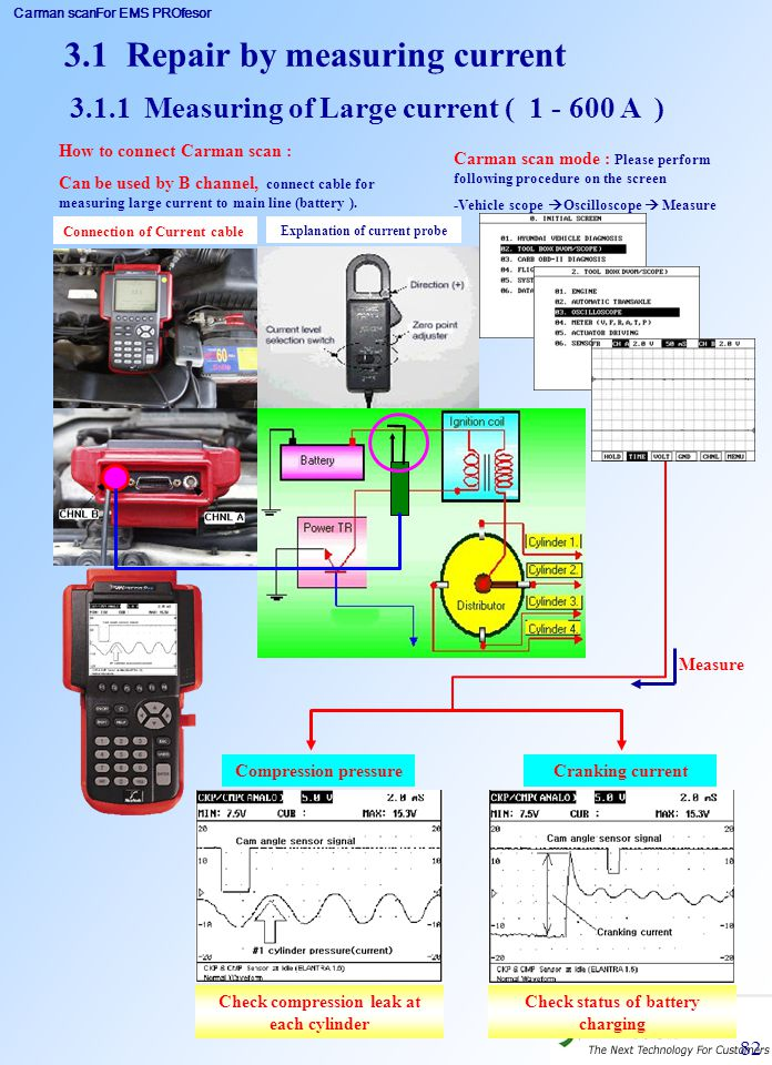 Carman scanFor EMS PROfesor 82 3.1.1 Measuring of Large current ( 1 - 600 A ) Carman scan mode : Please perform following procedure on the screen -Veh