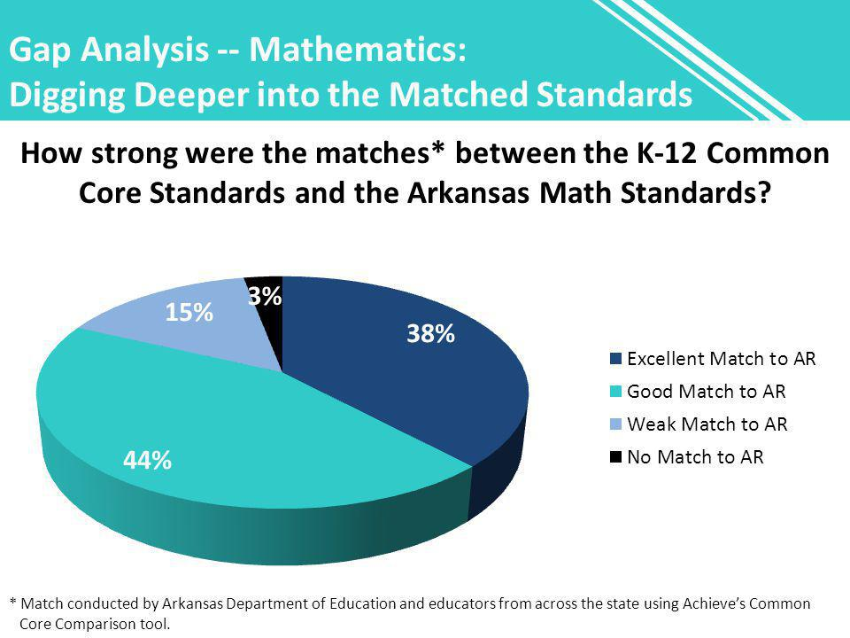 Gap Analysis -- Mathematics: Digging Deeper into the Matched Standards How strong were the matches* between the K-12 Common Core Standards and the Ark