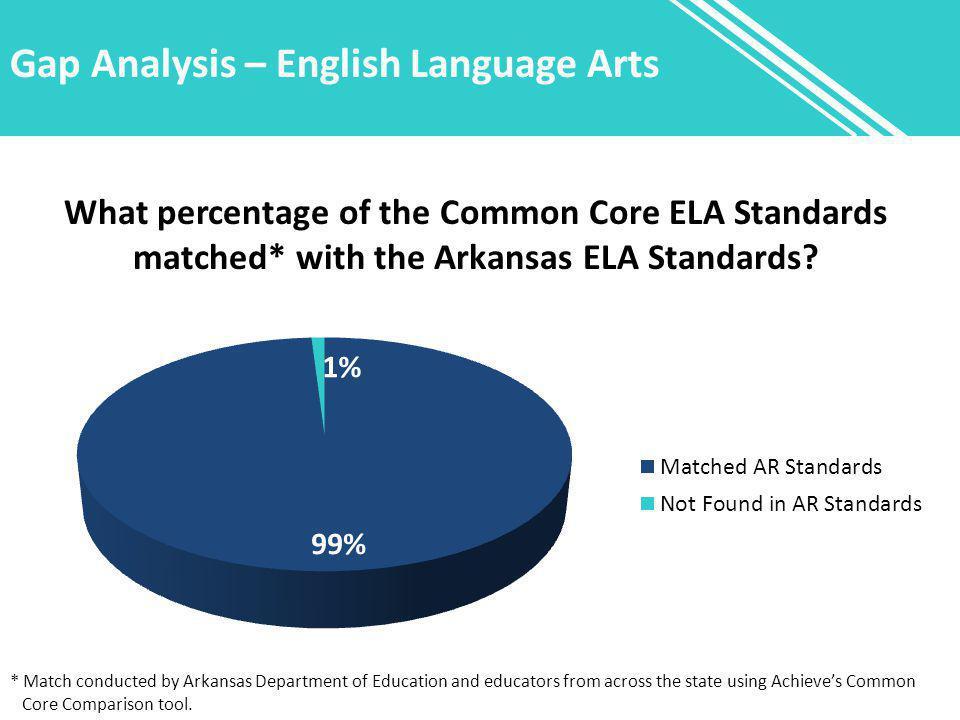 Gap Analysis – English Language Arts What percentage of the Common Core ELA Standards matched* with the Arkansas ELA Standards? * Match conducted by A