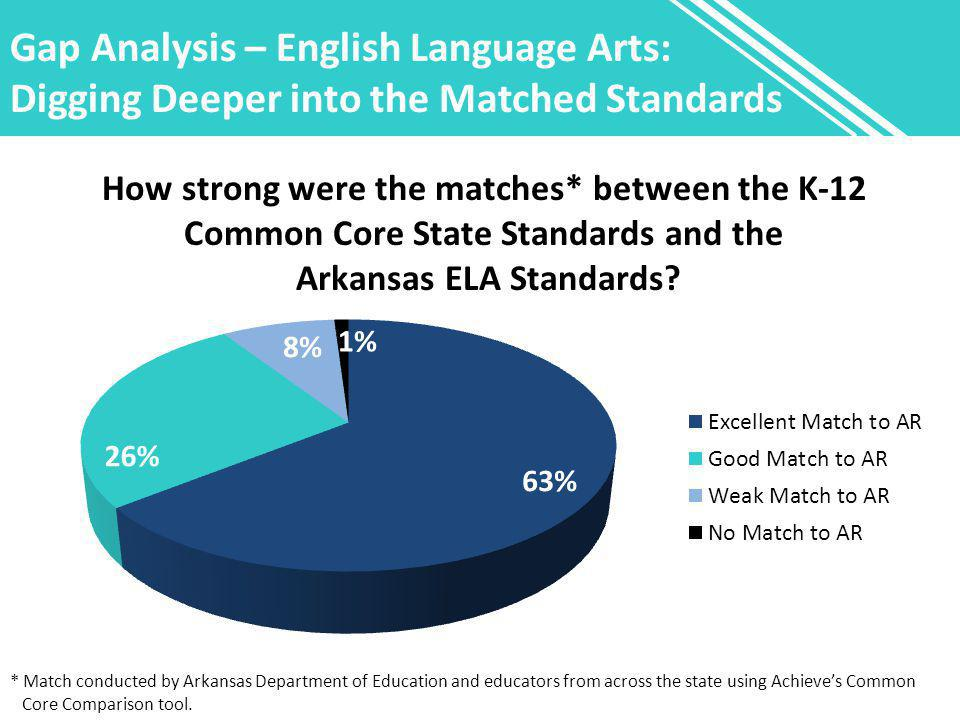 Gap Analysis – English Language Arts: Digging Deeper into the Matched Standards How strong were the matches* between the K-12 Common Core State Standards and the Arkansas ELA Standards.