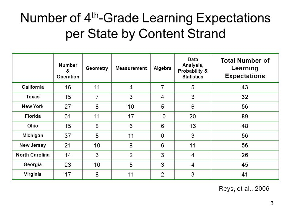 3 Number of 4 th -Grade Learning Expectations per State by Content Strand Number & Operation GeometryMeasurementAlgebra Data Analysis, Probability & Statistics Total Number of Learning Expectations California 161147543 Texas 15734332 New York 278105656 Florida 311117102089 Ohio 158661348 Michigan 375110356 New Jersey 2110861156 North Carolina 14323426 Georgia 231053445 Virginia 178112341 Reys, et al., 2006