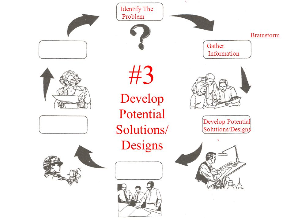 Gather Information Develop Potential Solutions/Designs Identify The Problem #3 Develop Potential Solutions/ Designs Brainstorm