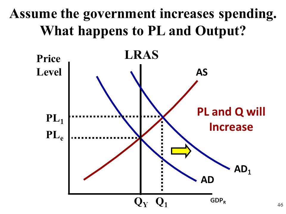 Price Level 46 AD AS Assume the government increases spending. What happens to PL and Output? GDP R LRAS QYQY AD 1 PL e PL 1 Q1Q1 PL and Q will Increa