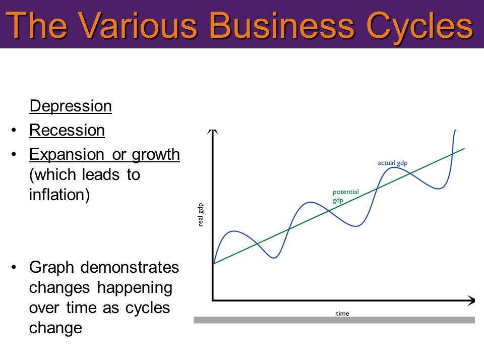 The Various Business Cycles Depression Recession Expansion or growth (which leads to inflation) Graph demonstrates changes happening over time as cycl