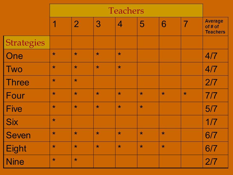 Teachers 1234567 Average of # of Teachers Strategies One****4/7 Two****4/7 Three**2/7 Four*******7/7 Five*****5/7 Six*1/7 Seven******6/7 Eight******6/7 Nine**2/7
