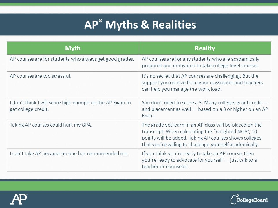 AP ® Myths & Realities MythReality AP courses are for students who always get good grades.AP courses are for any students who are academically prepared and motivated to take college-level courses.