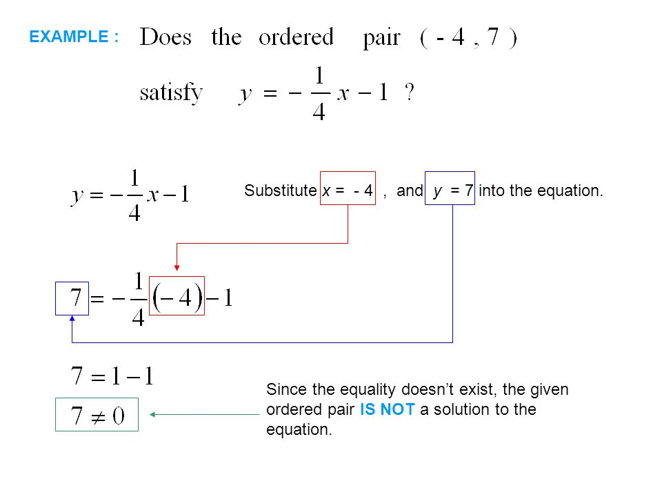 EXAMPLE : Substitute x = - 4, and y = 7 into the equation. Since the equality doesn't exist, the given ordered pair IS NOT a solution to the equation.