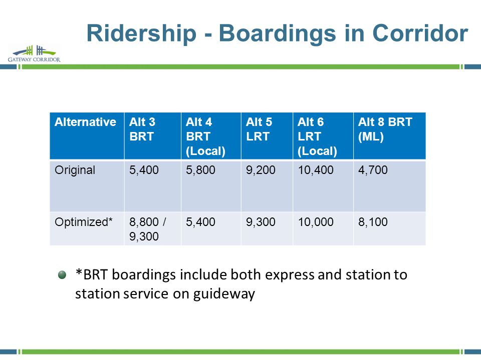 Ridership - Boardings in Corridor AlternativeAlt 3 BRT Alt 4 BRT (Local) Alt 5 LRT Alt 6 LRT (Local) Alt 8 BRT (ML) Original5,4005,8009,20010,4004,700 Optimized*8,800 / 9,300 5,4009,30010,0008,100 *BRT boardings include both express and station to station service on guideway