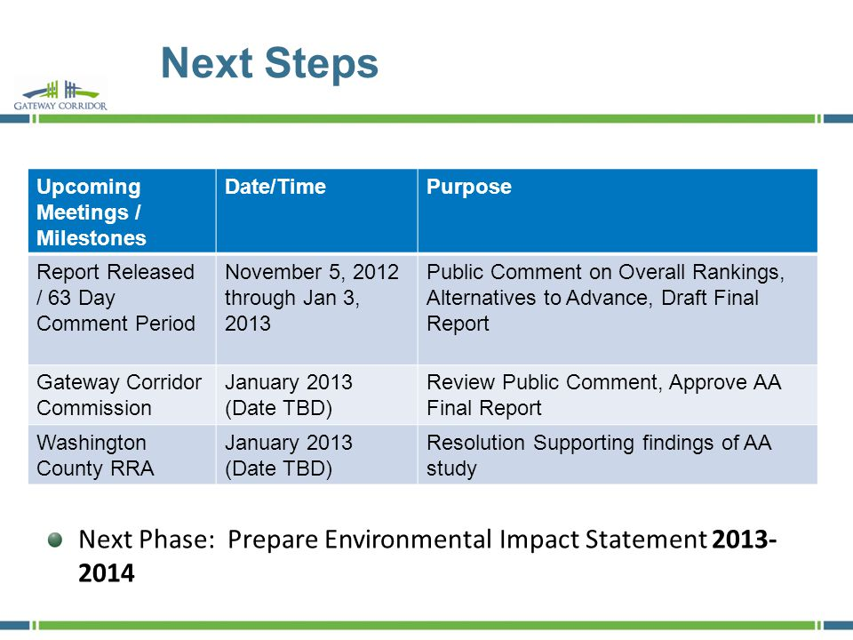 Next Steps Upcoming Meetings / Milestones Date/TimePurpose Report Released / 63 Day Comment Period November 5, 2012 through Jan 3, 2013 Public Comment on Overall Rankings, Alternatives to Advance, Draft Final Report Gateway Corridor Commission January 2013 (Date TBD) Review Public Comment, Approve AA Final Report Washington County RRA January 2013 (Date TBD) Resolution Supporting findings of AA study Next Phase: Prepare Environmental Impact Statement 2013- 2014