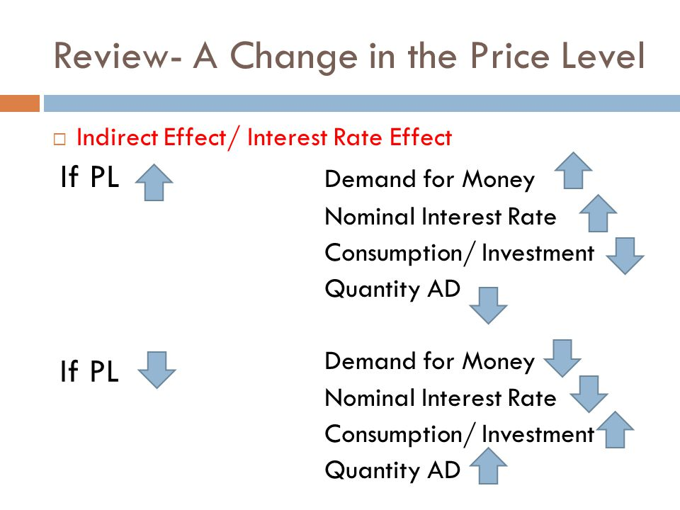 Review- A Change in the Price Level  Indirect Effect/ Interest Rate Effect If PL Demand for Money Nominal Interest Rate Consumption/ Investment Quant