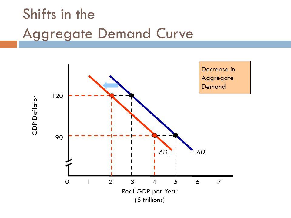 Shifts in the Aggregate Demand Curve AD GDP Deflator Real GDP per Year ($ trillions) 120 01234567 90 AD 1 Decrease in Aggregate Demand