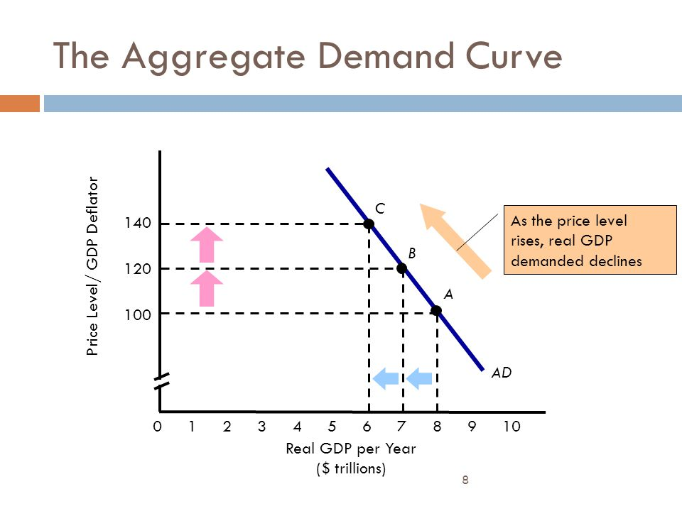 8 AD The Aggregate Demand Curve Price Level/ GDP Deflator Real GDP per Year ($ trillions) 012345678910 100 120 140 A As the price level rises, real GD
