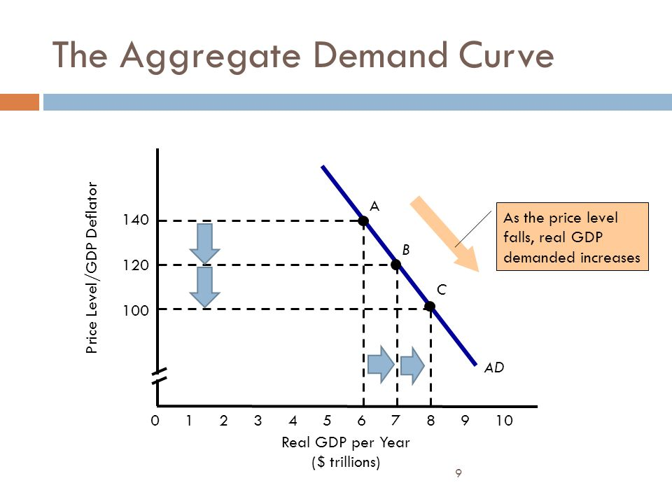 9 AD The Aggregate Demand Curve Price Level/GDP Deflator Real GDP per Year ($ trillions) 012345678910 100 120 140 C As the price level falls, real GDP
