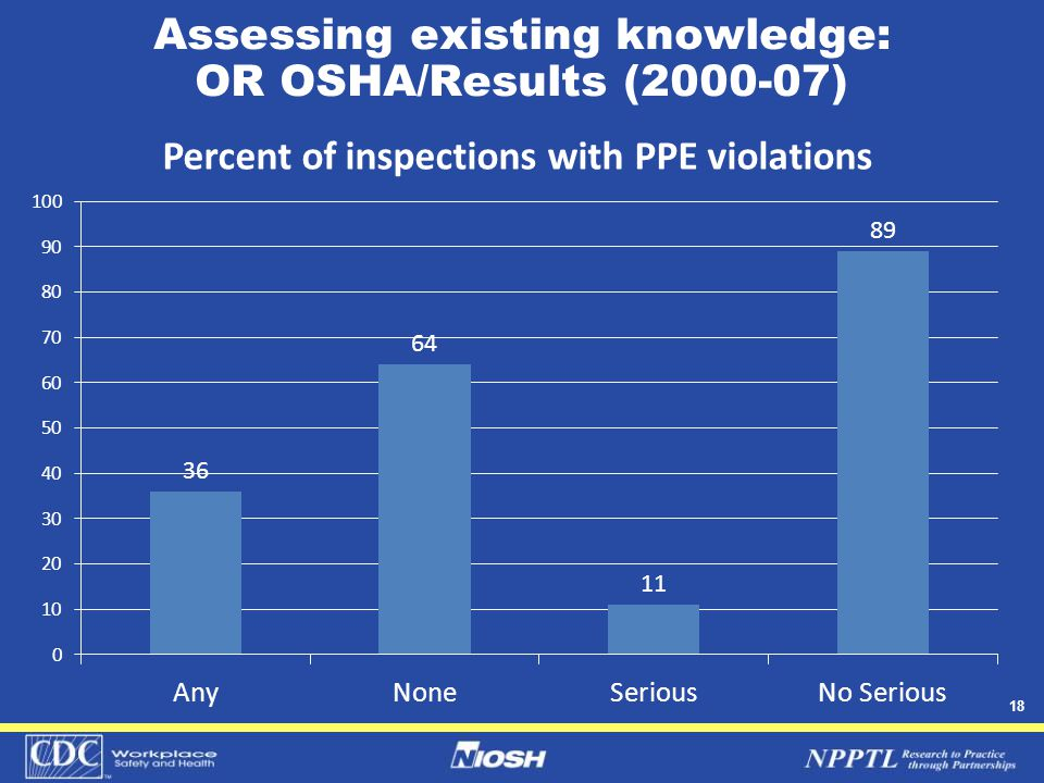 18 Assessing existing knowledge: OR OSHA/Results (2000-07)