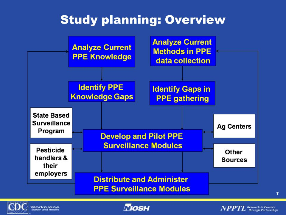 7 Study planning: Overview