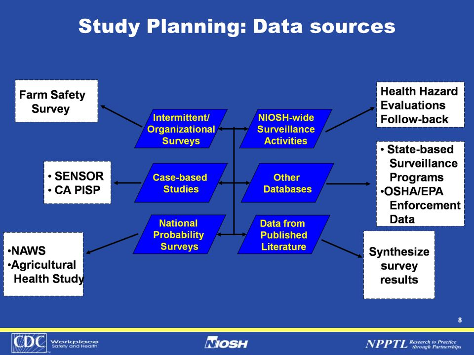 8 Study Planning: Data sources